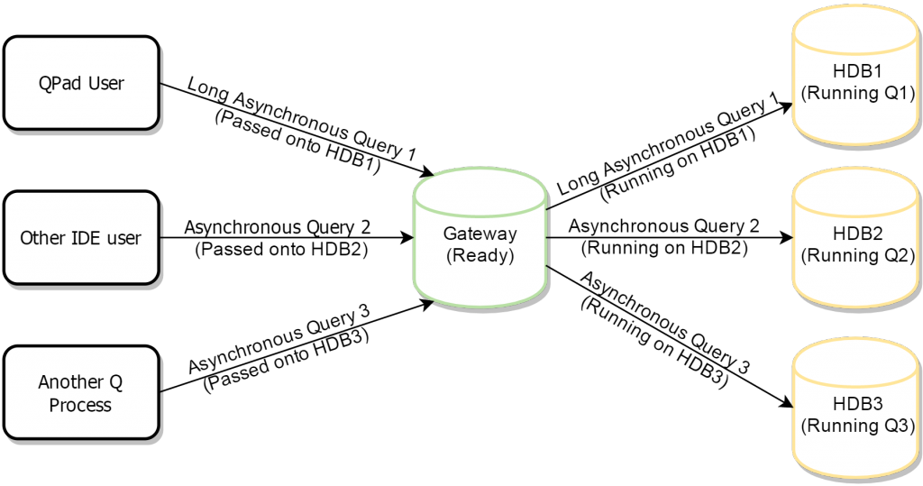 asynchronous_query_gateway