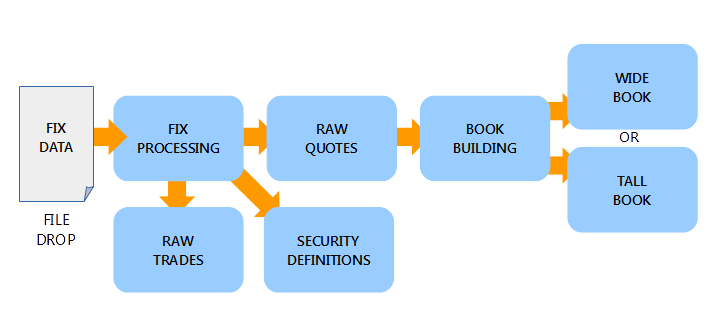 Schematic of the data processing structure within the framework